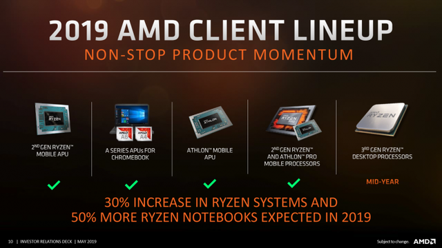 Официальные планы AMD: работа над Zen 3 и Zen 4 идёт по плану, облачный Nаvi в следующем квартале, Threadripper 3 отменён